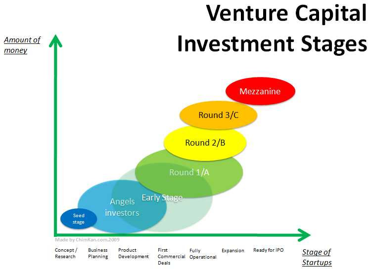 funding a business venture Annex d annex d: sample business plan page d-2 background the development of the seed and venture capital industry in mexico is a priority for the.